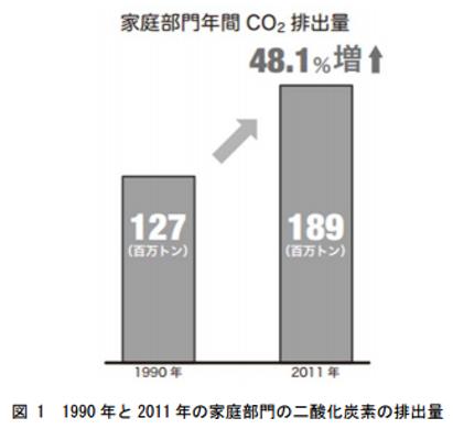 家庭部門の二酸化炭素の排出量